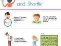 Applications shortlist