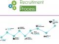 recruitiment